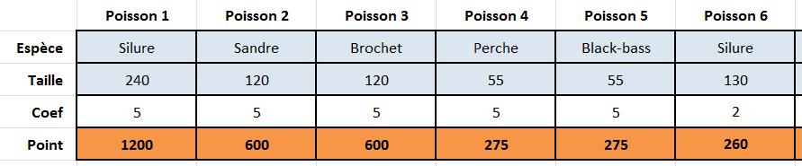 Comptage des points pour concours - Page 2 150418112656747024