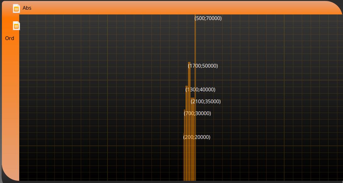 Les largeurs me semblent tout à fait cohérentes ! Malheureusement, elles sont trop petites, et les barres ne remplissent pas le graphe...