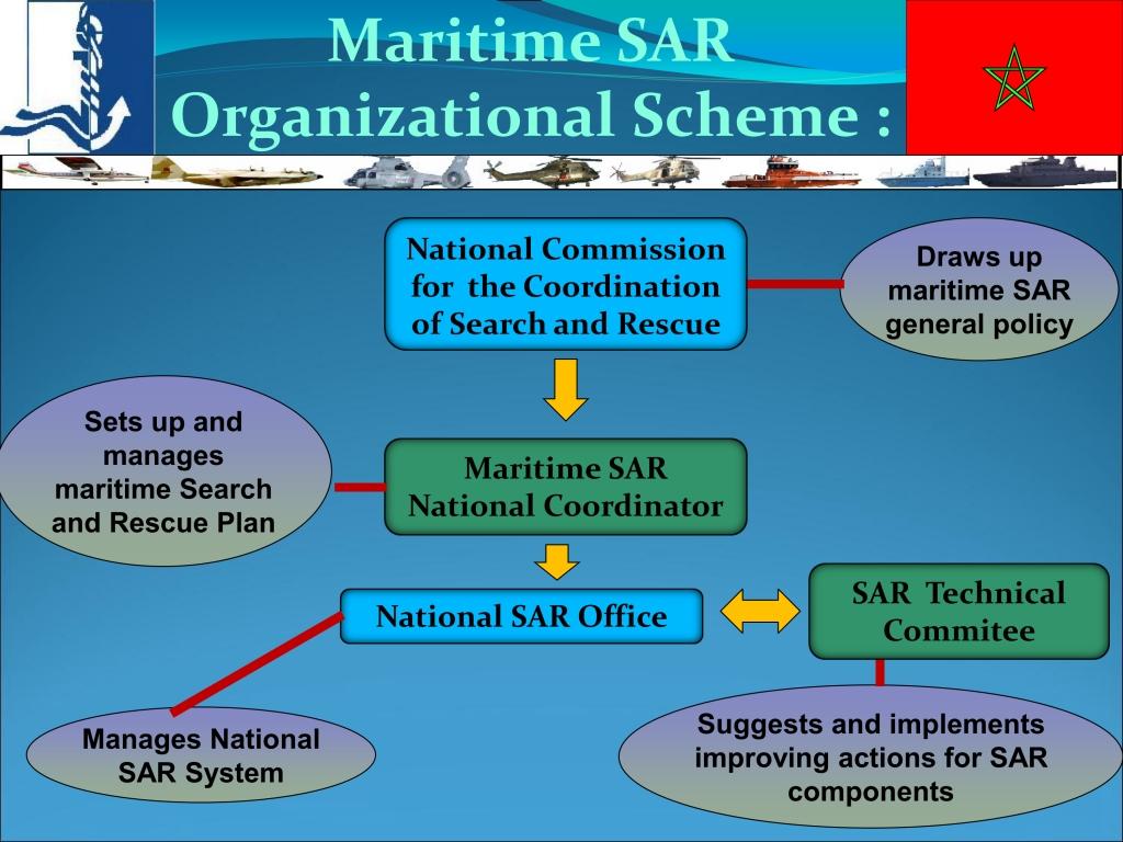 Sauvetage maritime au Maroc / service de recherche et de sauvetage  - Page 2 150719072225665175