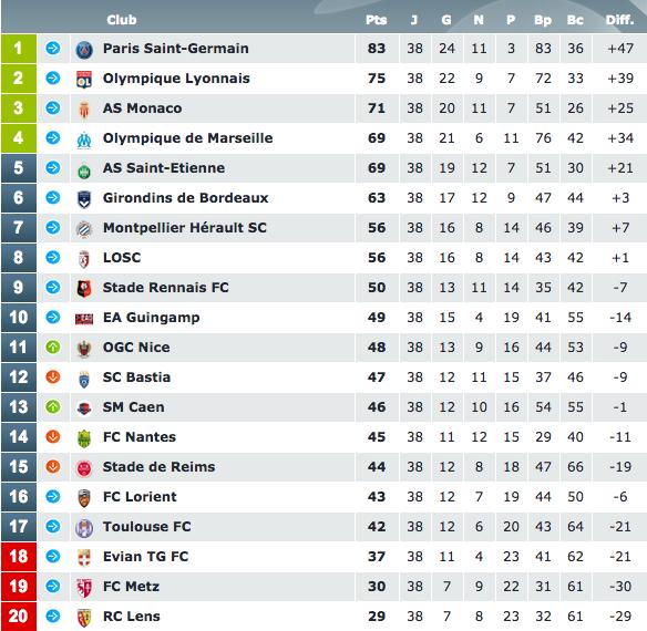 Calendrier des rencontres de Ligue 1 de la saison 2015/2016 - LFP ...