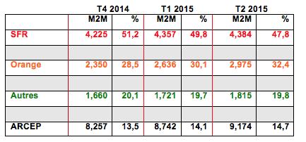 Les brèves du PIF: parts de marché des forfaits mobiles 150801073640848776
