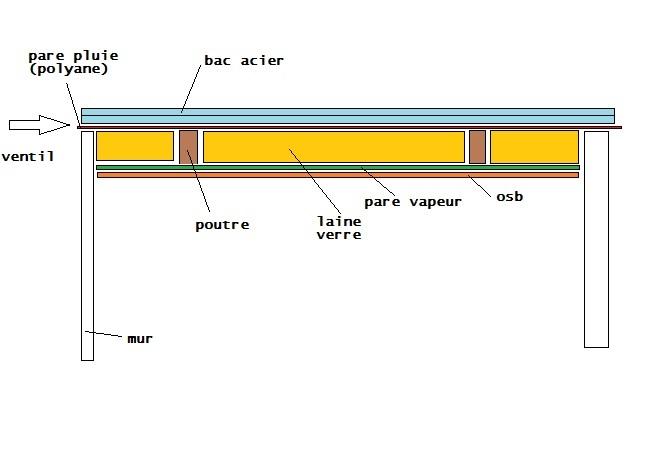bac acier anti condensation rev tements modernes du toit. Black Bedroom Furniture Sets. Home Design Ideas