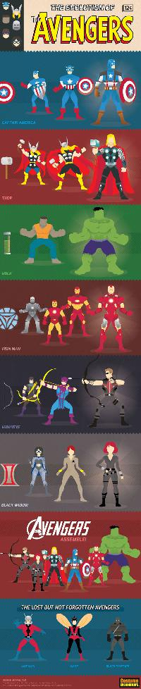 Evolution-Of-The-Avengers-Infographic