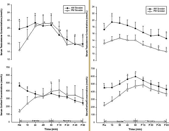 taux  de testostérone et cortisol