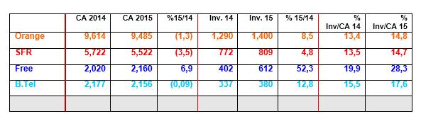 Part des investissements des opérateurs sur leurs chiffres d'affaire 150923092006253112