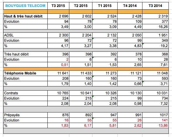 Bouygues Telecom recrute et réduit ses pertes 151113091327314127