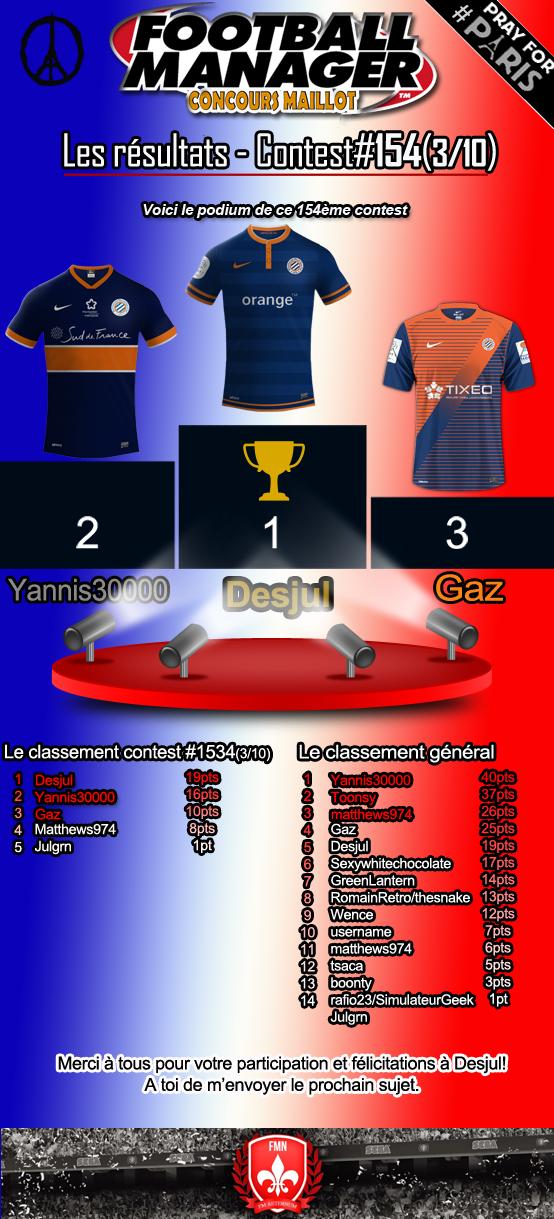 Résultat Kit Contest générale #154