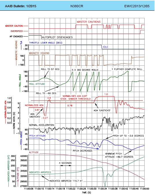 pertes de contrôle en vol - Page 2 160114053852366635