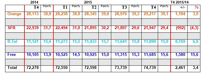 Parts de marché dans le mobile à fin décembre 2015 160318080046110642