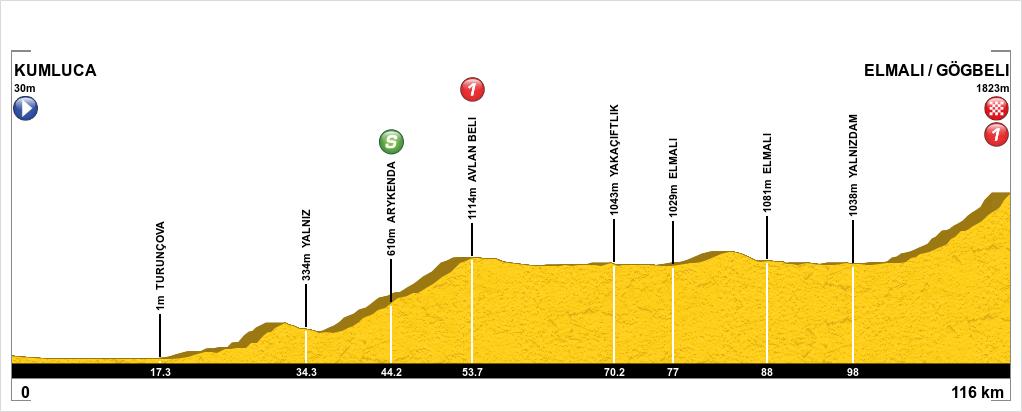 2 hc tour de turquie 2016 eurosport 2 cyclisme sur for Table 6 km turquie