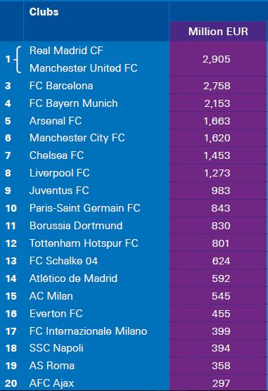 Top20 valeurs Clubs
