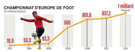 Evolution Euro