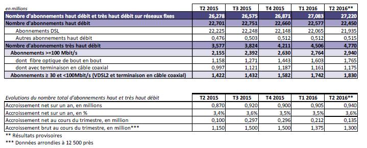 ARCEP: Observatoire trimestriel sur le marché du fixe au 2ème trimestre 2016 160908090534329496