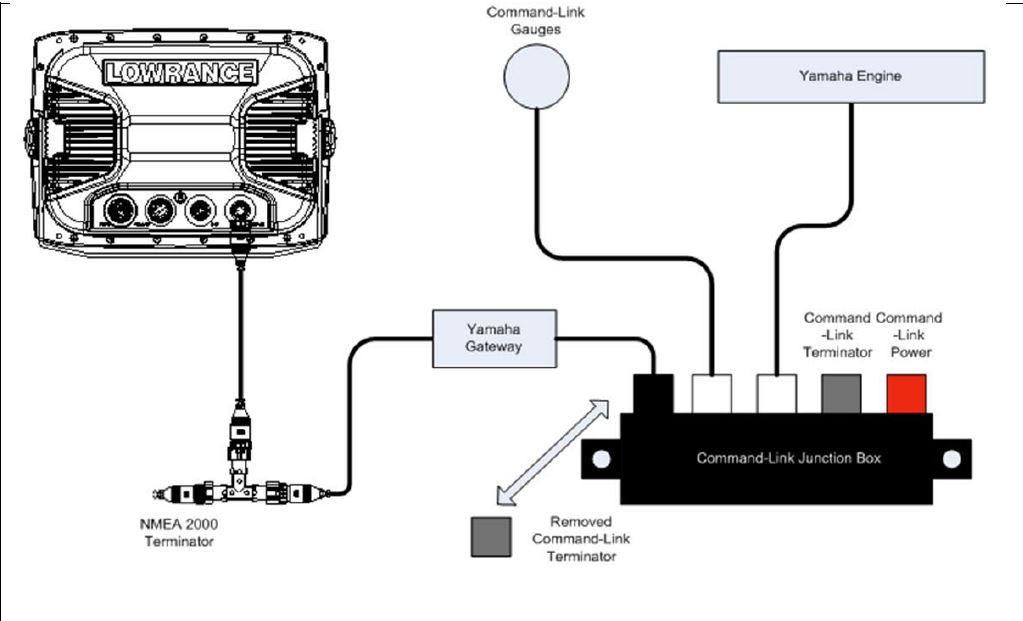 Nmea 2000 Et Ethernet Comment Et Pourquoi Faire