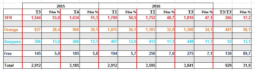 Parts de marché pour le Très Haut Débit (THD) en France 161118013058768845