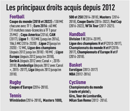 droits tv beIN Sports