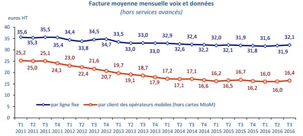 Facture moyenne de téléphonie: 16,40€ pour le mobile et 32,10€ pour le fixe (HT) 170106033908162299