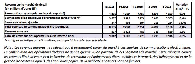 Facture moyenne de téléphonie: 16,40€ pour le mobile et 32,10€ pour le fixe (HT) 170106034715701714