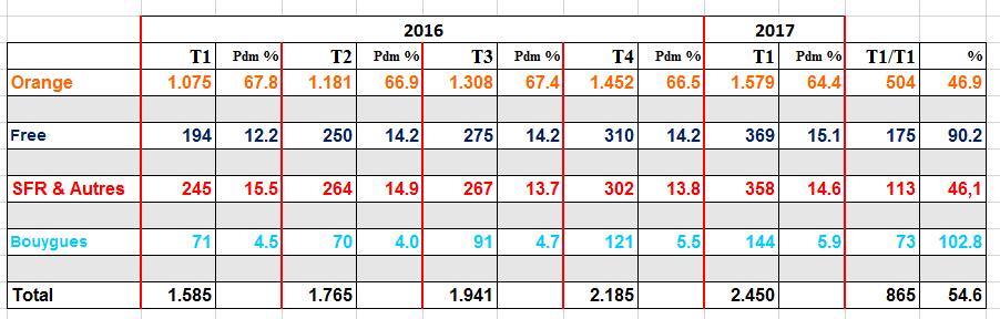Synthèse des parts de marché sur le Fibre (Ftth) à fin mars 2017 170606015245691631